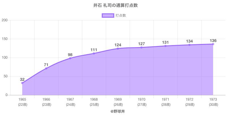 #井石 礼司の通算打点数