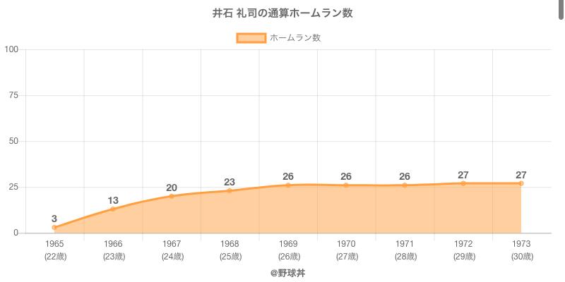 #井石 礼司の通算ホームラン数