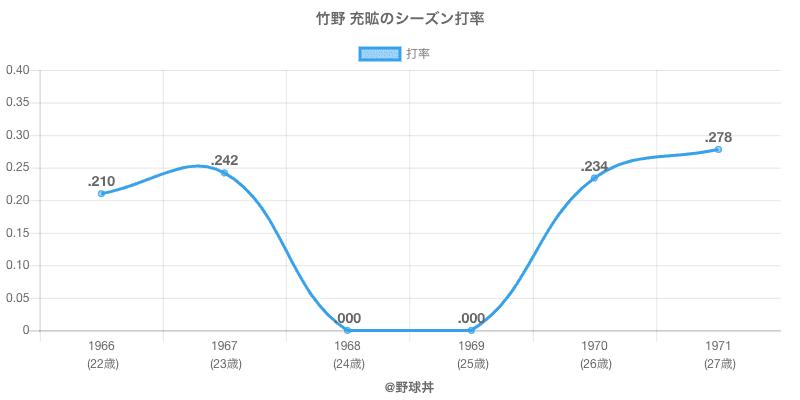竹野 充昿のシーズン打率