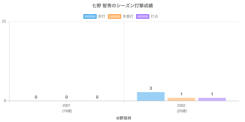 #七野 智秀のシーズン打撃成績