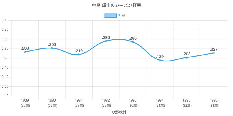 中島 輝士のシーズン打率