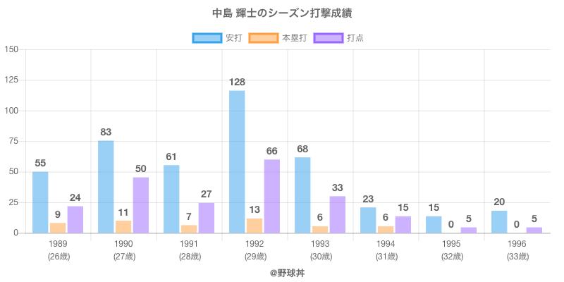 #中島 輝士のシーズン打撃成績