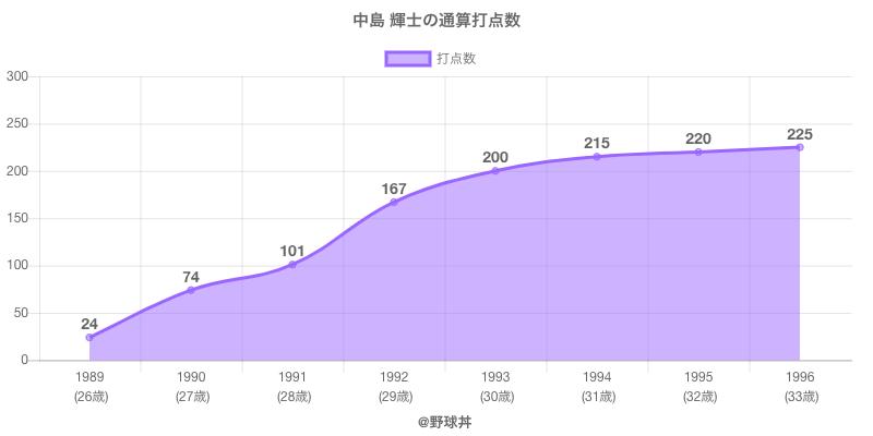 #中島 輝士の通算打点数