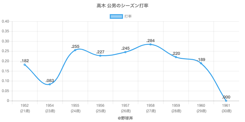 高木 公男のシーズン打率