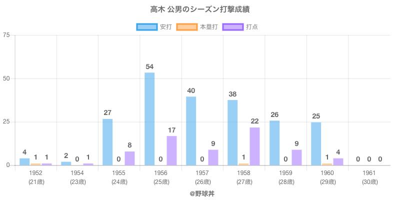 #高木 公男のシーズン打撃成績