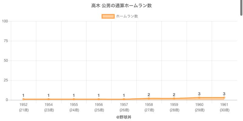 #高木 公男の通算ホームラン数