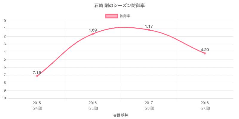 石崎 剛のシーズン防御率