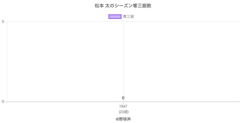 #松本 太のシーズン奪三振数