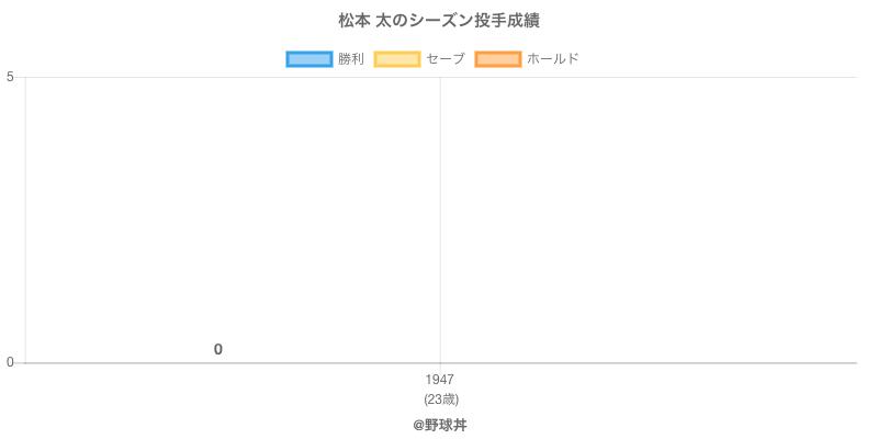 #松本 太のシーズン投手成績