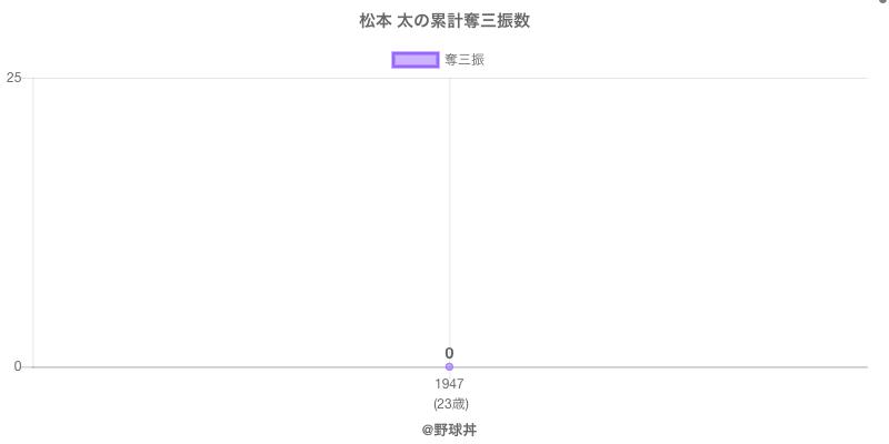 #松本 太の累計奪三振数