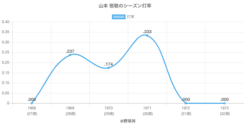山本 恒敬のシーズン打率