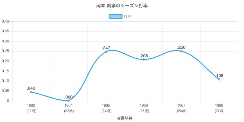 岡本 凱孝のシーズン打率