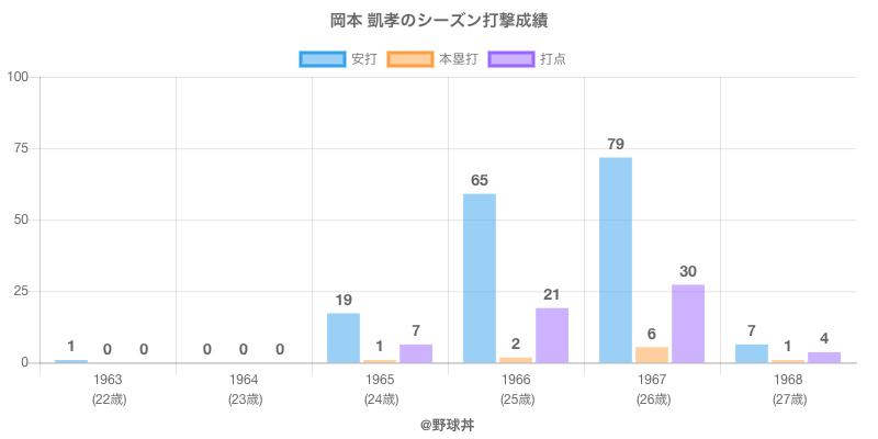 #岡本 凱孝のシーズン打撃成績