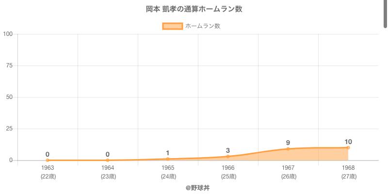 #岡本 凱孝の通算ホームラン数