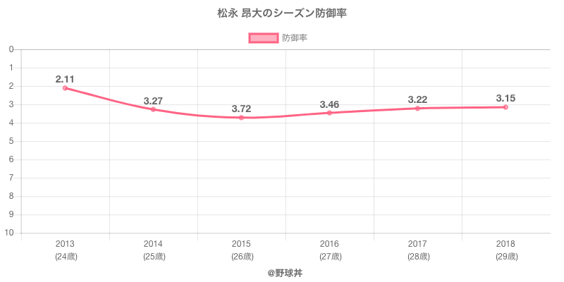 松永 昂大のシーズン防御率