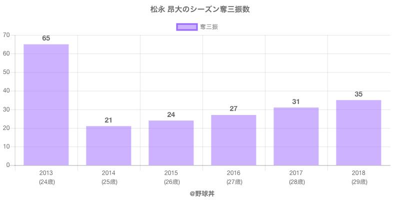 #松永 昂大のシーズン奪三振数