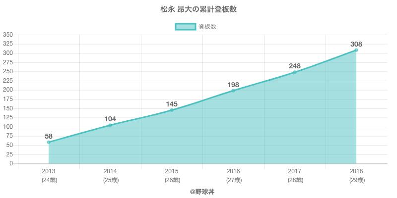 #松永 昂大の累計登板数