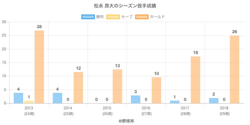 #松永 昂大のシーズン投手成績