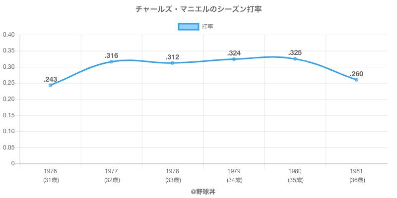 チャールズ・マニエルのシーズン打率