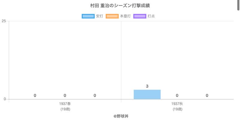 #村田 重治のシーズン打撃成績