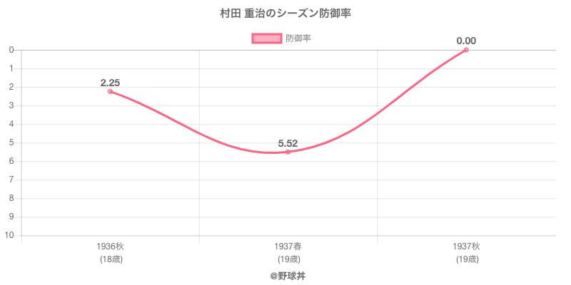 村田 重治のシーズン防御率