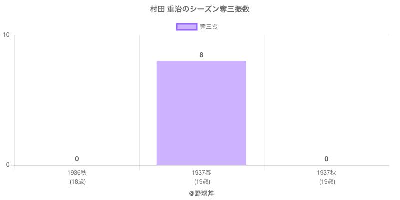 #村田 重治のシーズン奪三振数