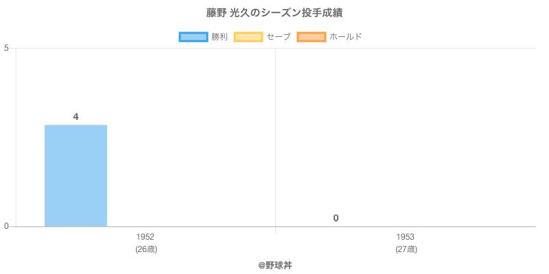 #藤野 光久のシーズン投手成績