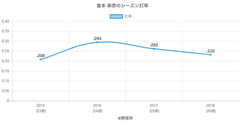 倉本 寿彦のシーズン打率