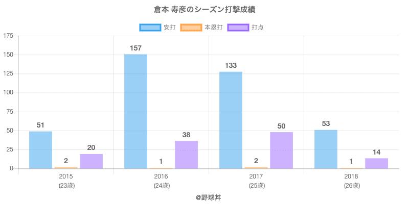 #倉本 寿彦のシーズン打撃成績