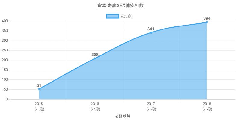 #倉本 寿彦の通算安打数