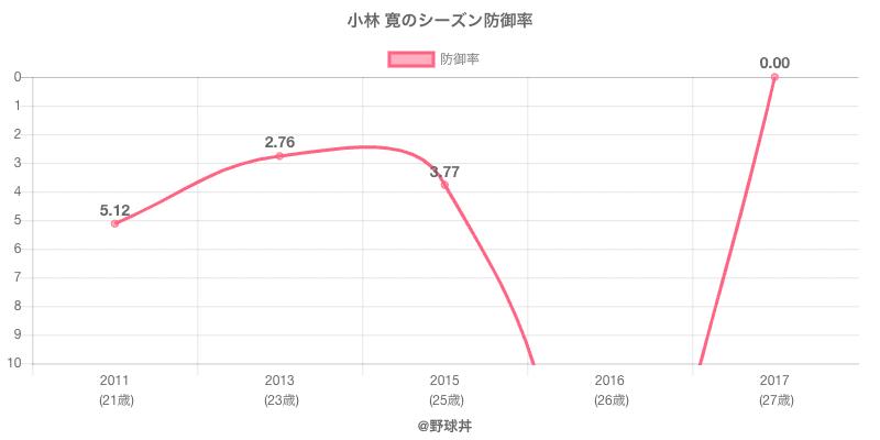 小林 寛のシーズン防御率