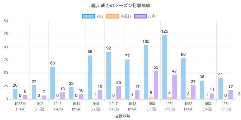 #酒沢 成治のシーズン打撃成績