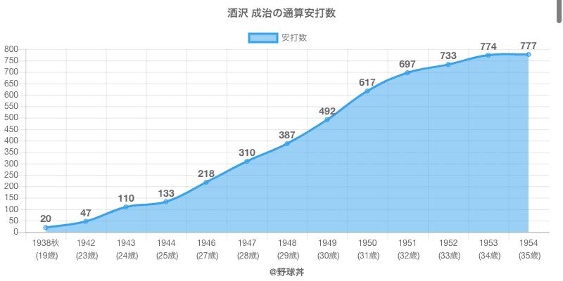 #酒沢 成治の通算安打数