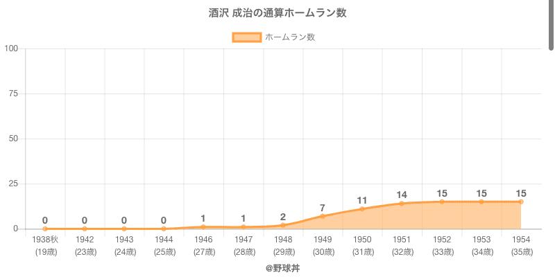 #酒沢 成治の通算ホームラン数
