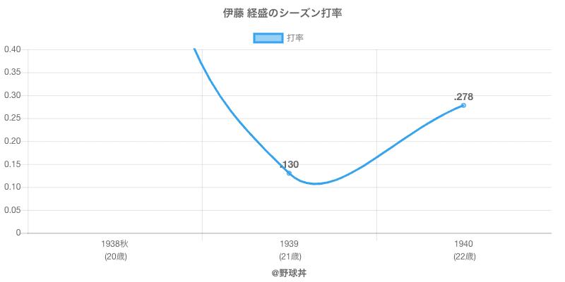 伊藤 経盛のシーズン打率