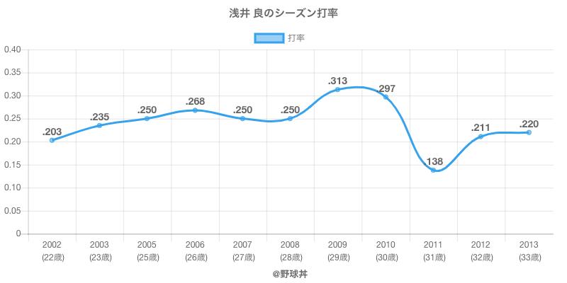 浅井 良のシーズン打率