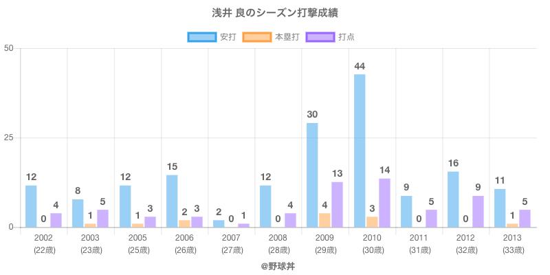 #浅井 良のシーズン打撃成績