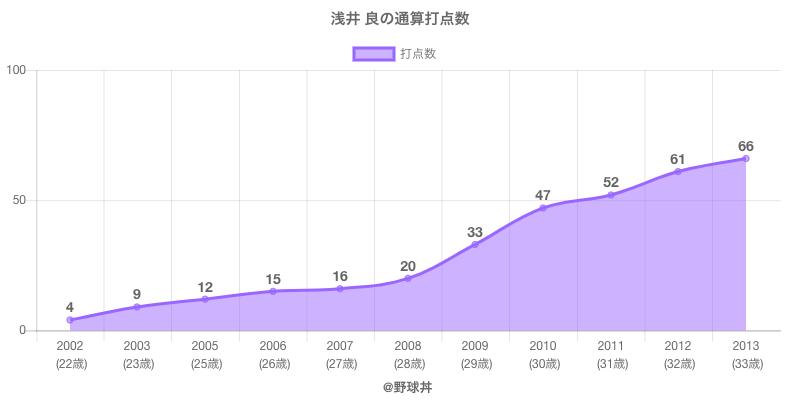 #浅井 良の通算打点数