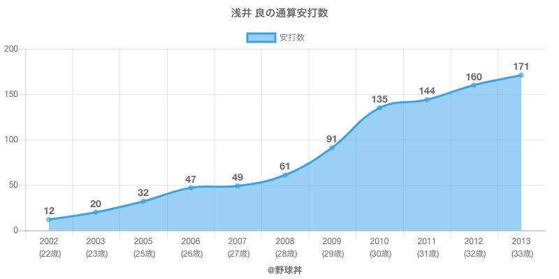 #浅井 良の通算安打数
