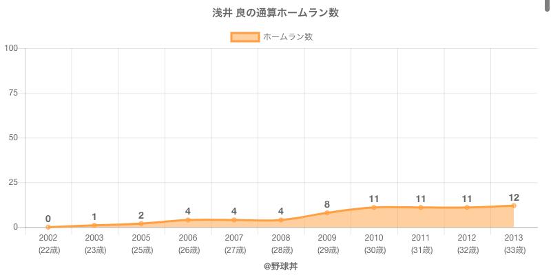 #浅井 良の通算ホームラン数