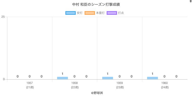 #中村 和臣のシーズン打撃成績