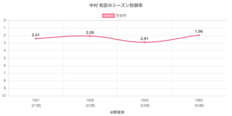 中村 和臣のシーズン防御率
