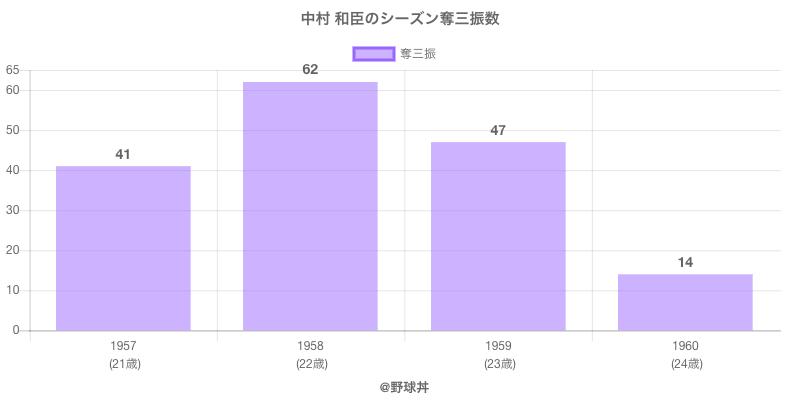 #中村 和臣のシーズン奪三振数