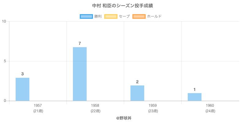 #中村 和臣のシーズン投手成績