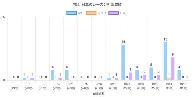 #福士 敬章のシーズン打撃成績