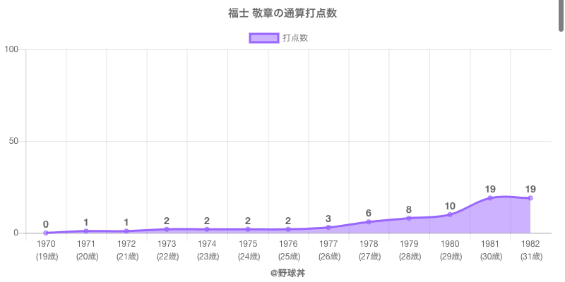 #福士 敬章の通算打点数