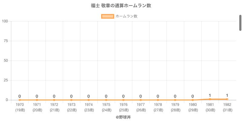 #福士 敬章の通算ホームラン数