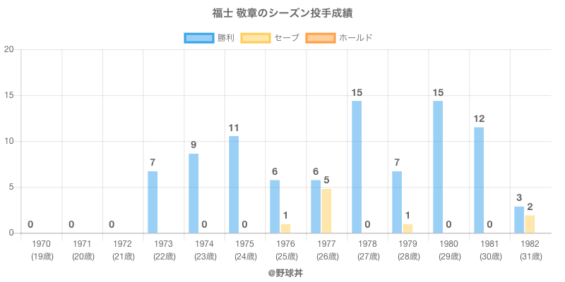 #福士 敬章のシーズン投手成績