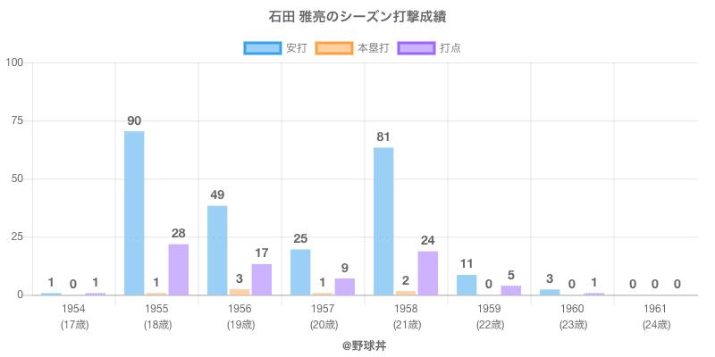 #石田 雅亮のシーズン打撃成績