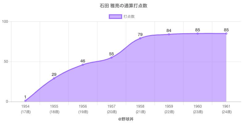 #石田 雅亮の通算打点数